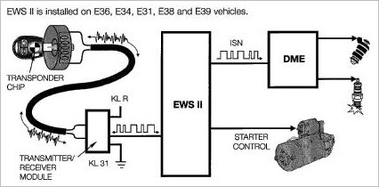 bmw keys and transponders e36 e38 e46 etc ews2 Â computer i