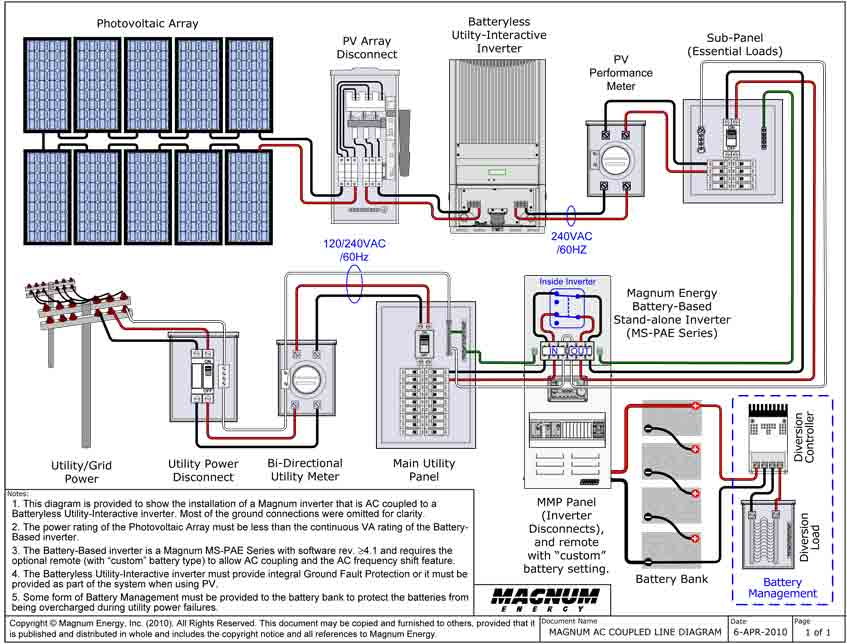 MAGNUM AC COUPLED LINE DIAGRAM_large solar panel wiring diagram pdf solar panel energy transformation wiring diagram for solar panel system at gsmx.co